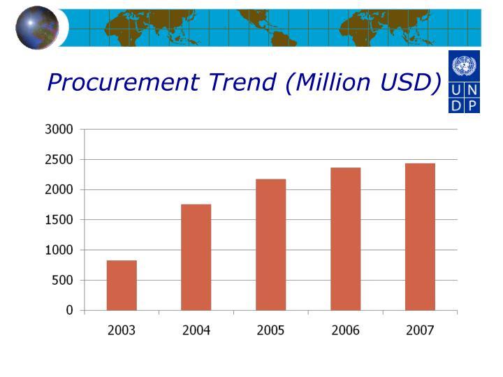 Procurement Trend (Million USD)