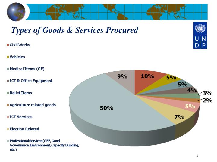 Types of Goods & Services Procured