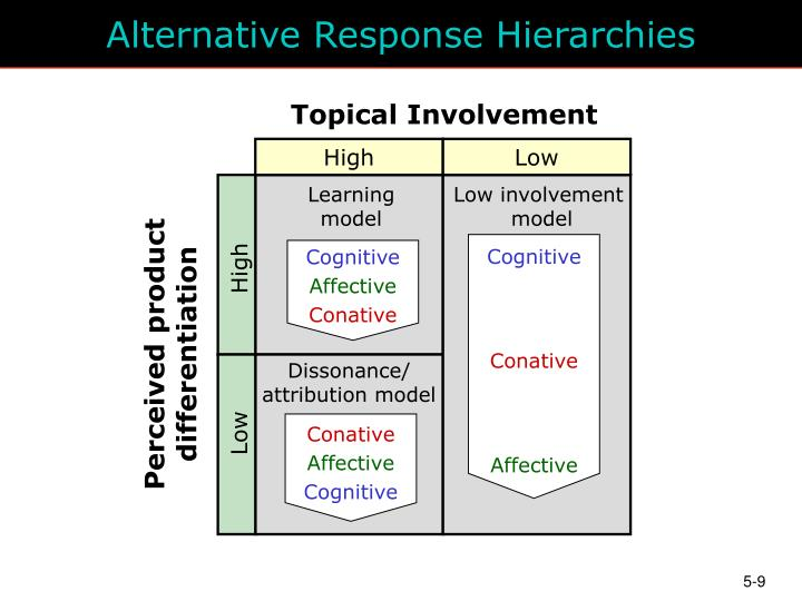 high low involvement There are two types of involvement: • high involvement • low involvement low involvement: usually, these products involve a low level of risk or no risk and are inexpensive most of the times.