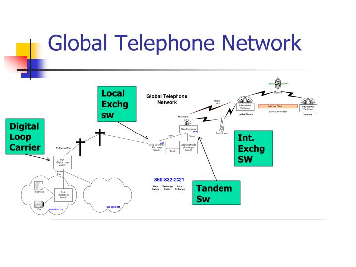 Ppt the telephone network powerpoint presentation id1819155 global telephone network publicscrutiny Images