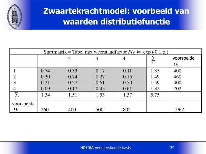 Zwaartekrachtmodel: voorbeeld van waarden distributiefunctie
