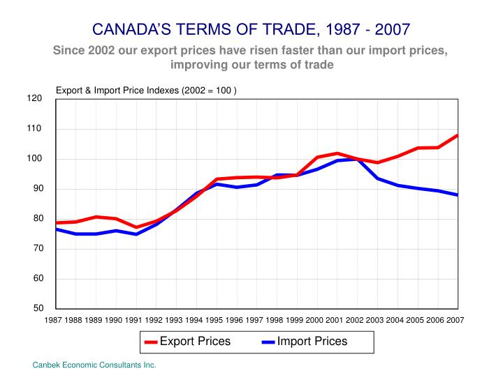 CANADA'S TERMS OF TRADE, 1987 - 2007