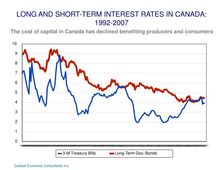 LONG AND SHORT-TERM INTEREST RATES IN CANADA: