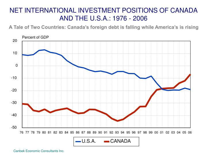NET INTERNATIONAL INVESTMENT POSITIONS OF CANADA AND THE U.S.A.: 1976 - 2006