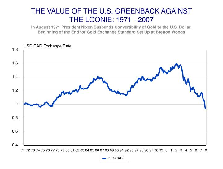 THE VALUE OF THE U.S. GREENBACK AGAINST