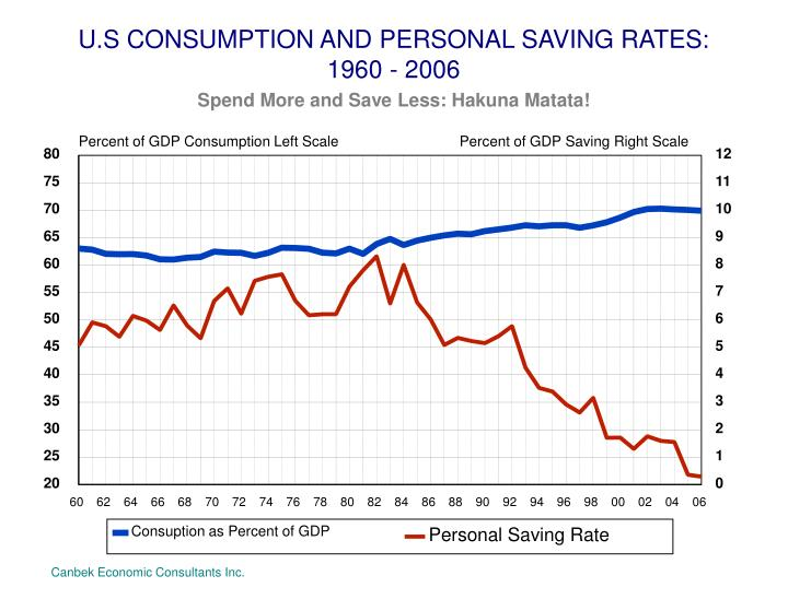 U.S CONSUMPTION AND PERSONAL SAVING RATES: