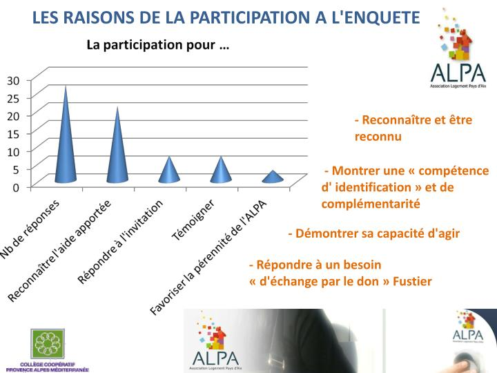 LES RAISONS DE LA PARTICIPATION A L'ENQUETE