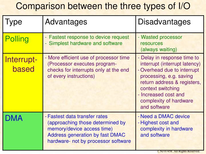 Comparison between the three types of I/O