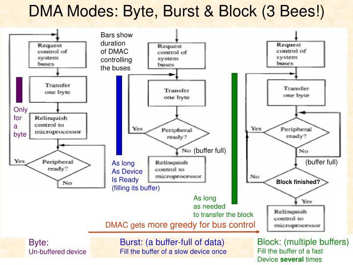 DMA Modes: Byte, Burst & Block (3 Bees!)
