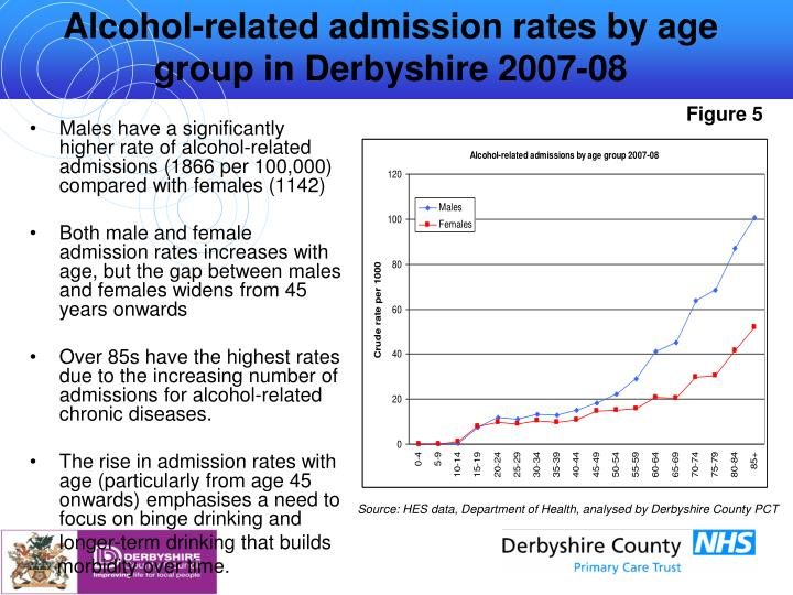 alcohol misuse health related illnesses Deaths caused by diseases known to be related to alcohol consumption,  in  england, alcohol misuse costs the national health service (nhs).