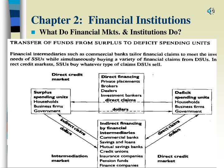 chapter 2 financial institutions n.