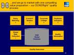 and we go to market with one compelling value proposition our dunsright tm quality process