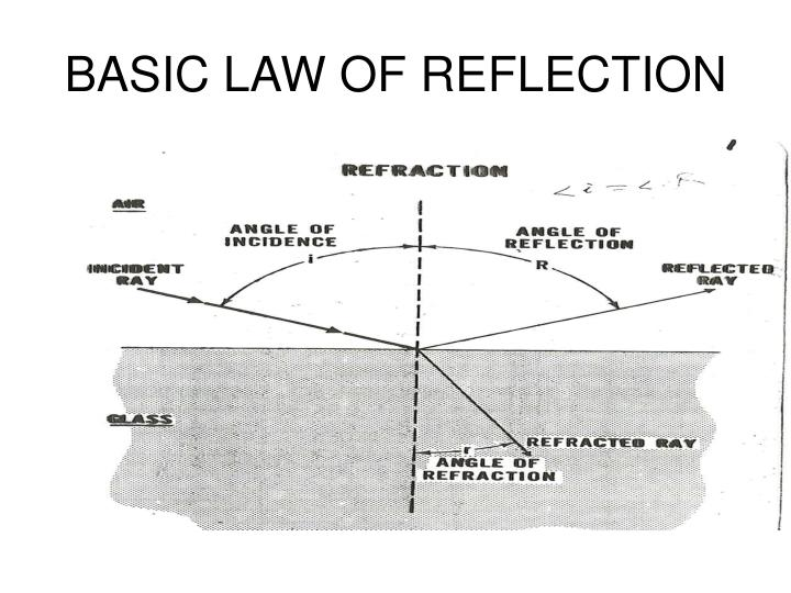 basic law of reflection n.