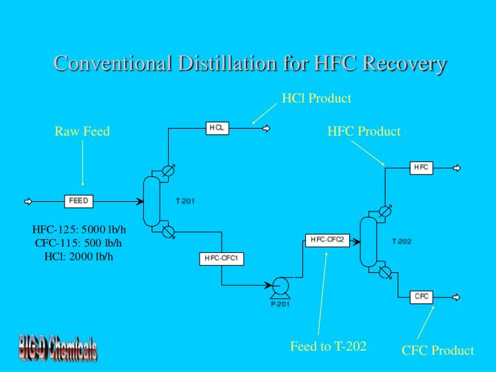 Conventional Distillation for HFC Recovery