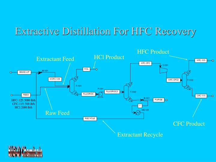Extractive Distillation For HFC Recovery