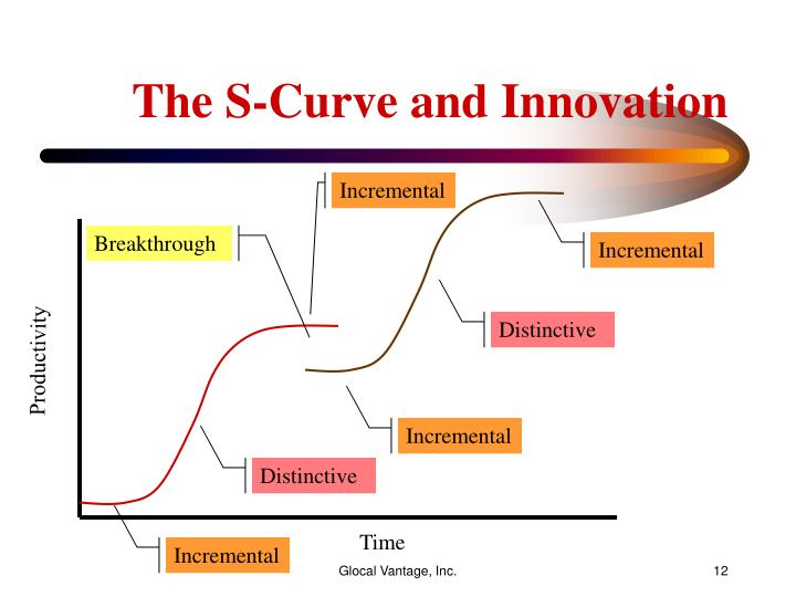 The S-Curve and Innovation