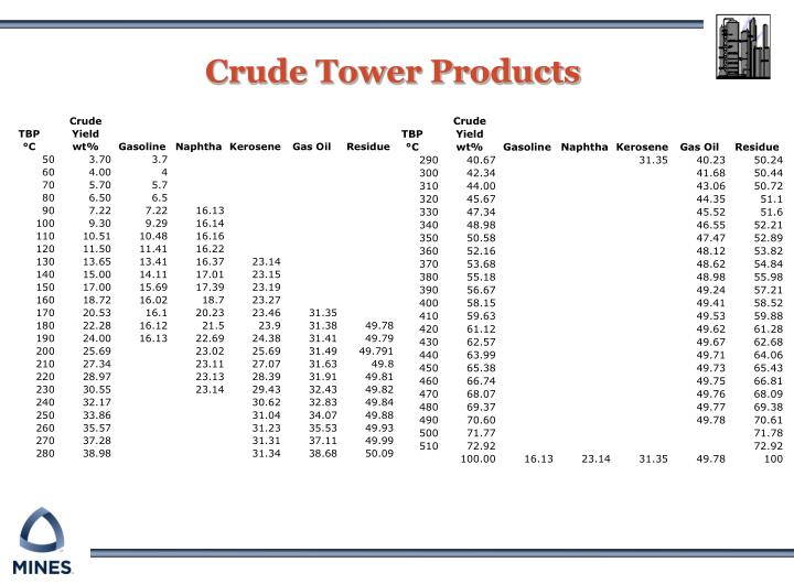 crude tower products n.