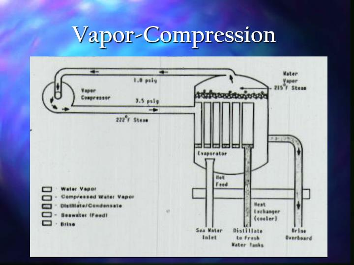 Vapor-Compression