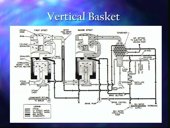 Vertical Basket