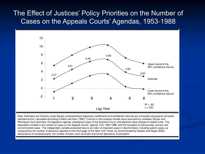 The Effect of Justices' Policy Priorities on the Number of Cases on the Appeals Courts' Agendas, 1953-1988