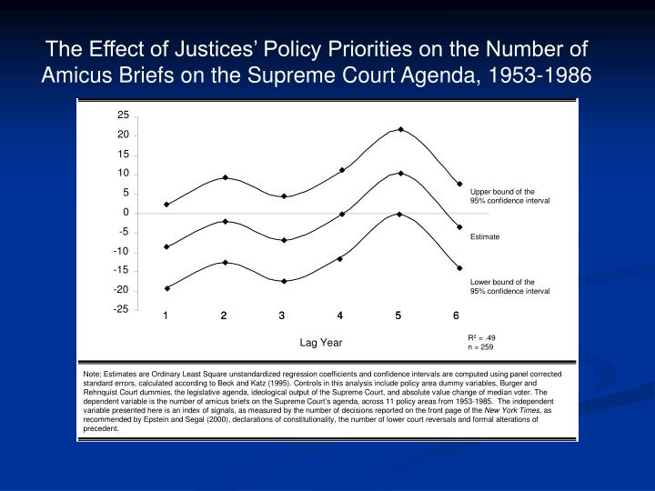 The Effect of Justices' Policy Priorities on the Number of Amicus Briefs on the Supreme Court Agenda, 1953-1986