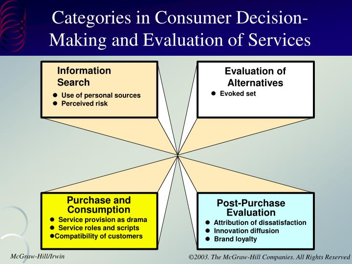 Categories in Consumer Decision-Making and Evaluation of Services