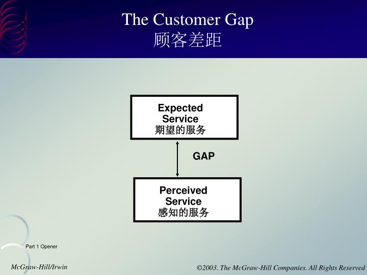 The Customer Gap