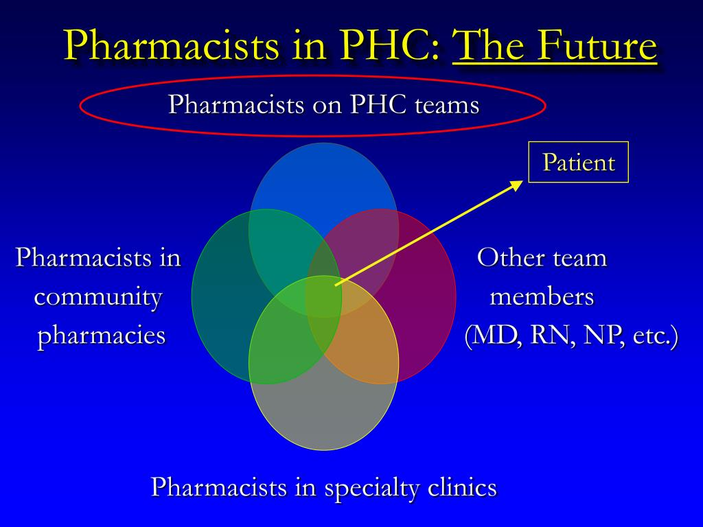 PPT - Pharmacists in Primary Health Care: An Evolving ...