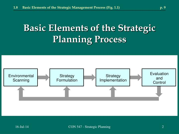 Basic elements of the strategic planning process