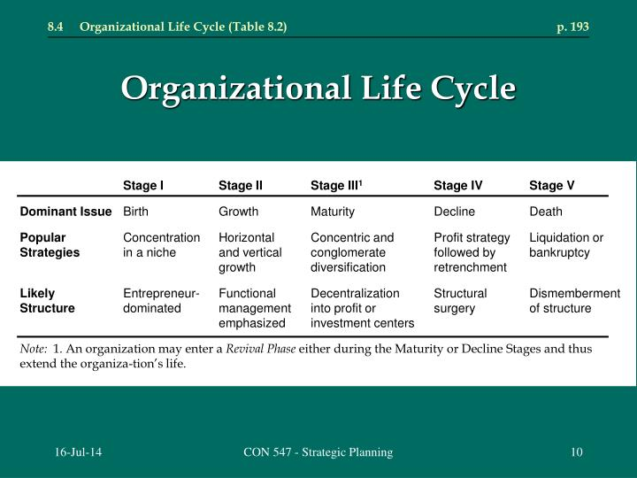 8.4	Organizational Life Cycle (Table 8.2)	p. 193