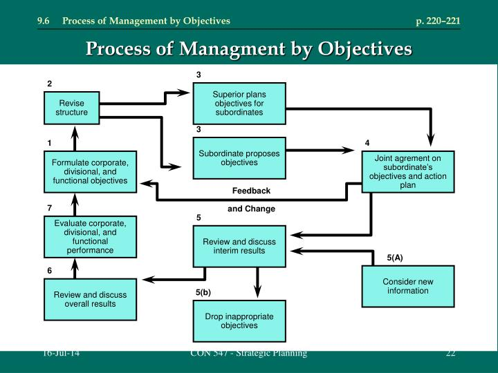 9.6	Process of Management by Objectives	p. 220–221