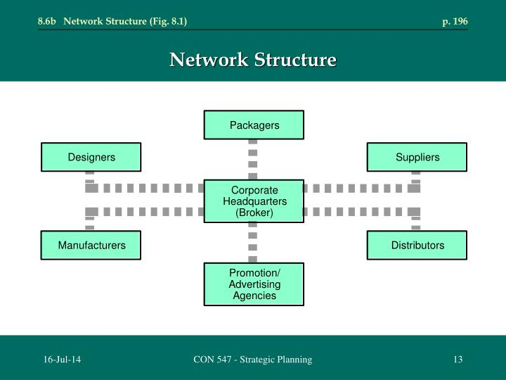 8.6b	Network Structure (Fig. 8.1)	p. 196