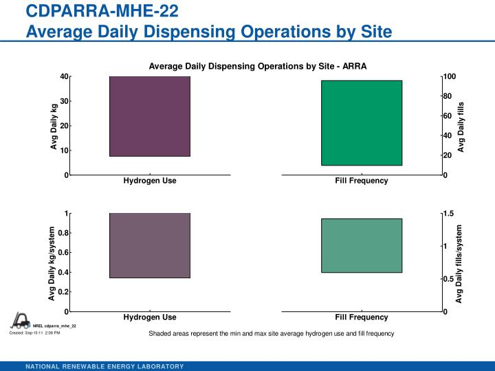 cdparra mhe 22 average daily dispensing operations by site n.