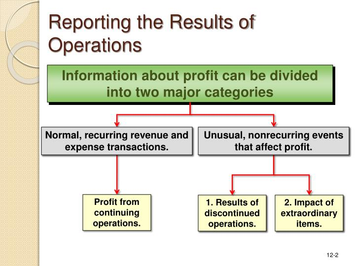 Reporting the results of operations