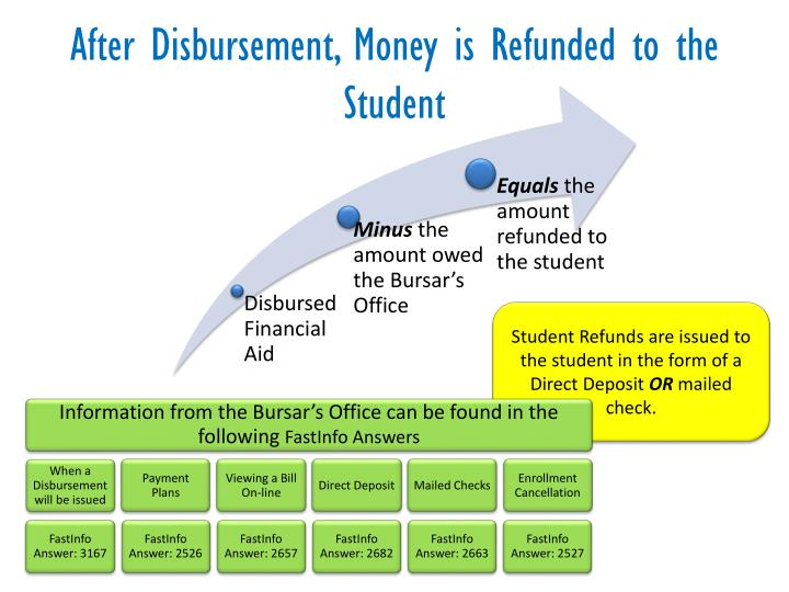 After Disbursement, Money is Refunded to the Student