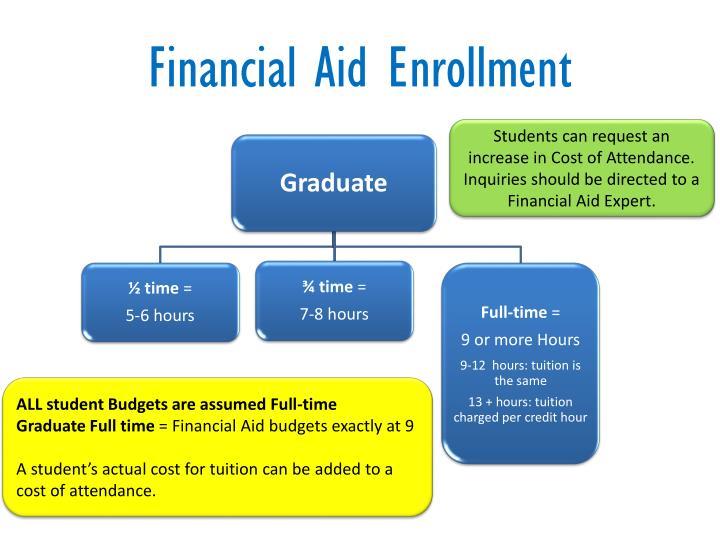 Financial Aid Enrollment