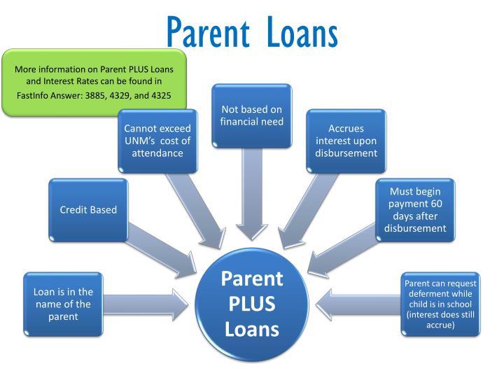 Parent Loans
