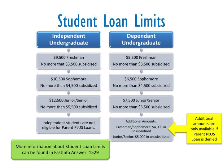 Student Loan Limits