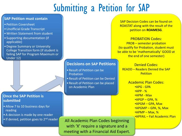 Submitting a Petition for SAP