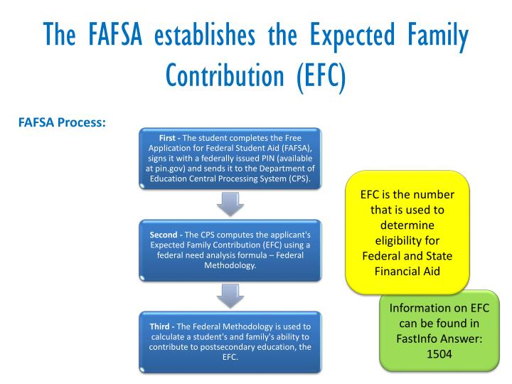 The FAFSA establishes the Expected Family Contribution (EFC)