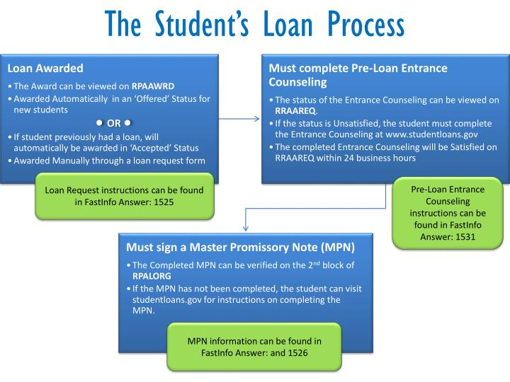 The Student's Loan Process