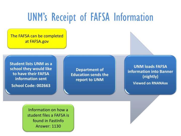 UNM's Receipt of FAFSA Information