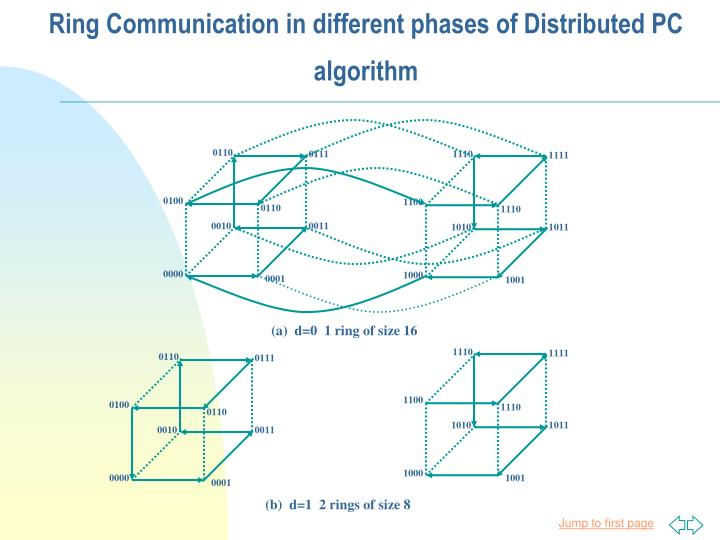 Ring Communication in different phases of Distributed PC