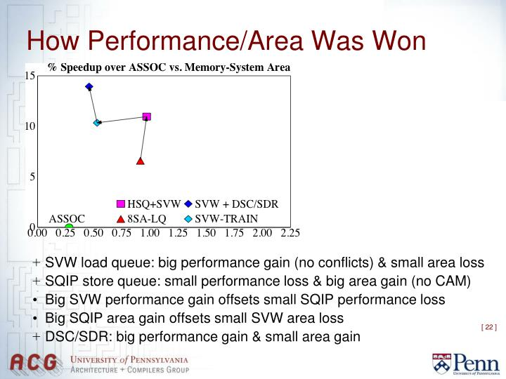 How Performance/Area Was Won
