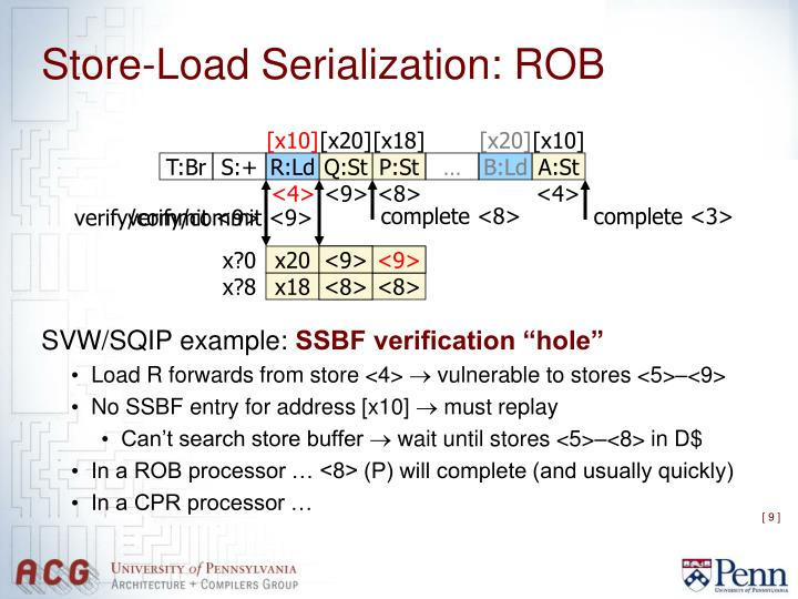 Store-Load Serialization: ROB
