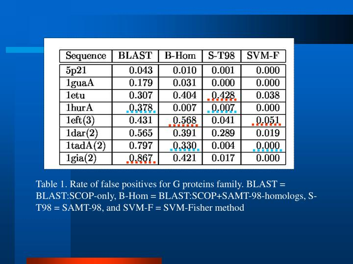 Table 1. Rate of false positives for G proteins family. BLAST = BLAST:SCOP-only, B-Hom = BLAST:SCOP+SAMT-98-homologs, S-T98 = SAMT-98, and SVM-F = SVM-Fisher method