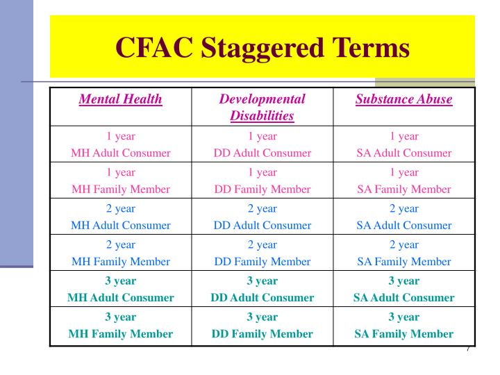 CFAC Staggered Terms