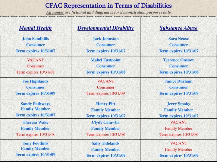 CFAC Representation in Terms of