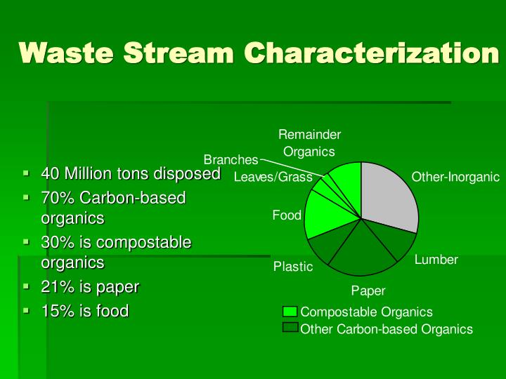Waste stream characterization