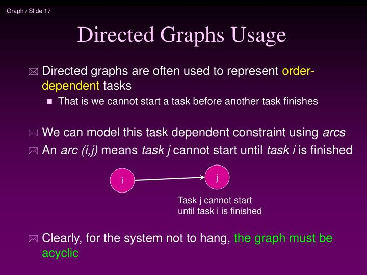 Directed Graphs Usage
